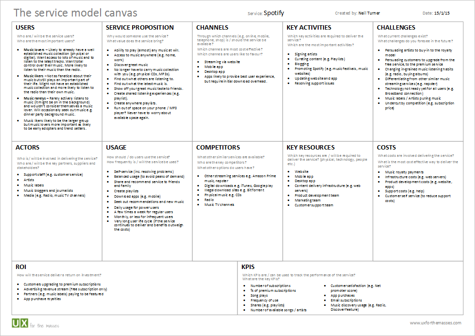 Introducing the service model canvas Business model