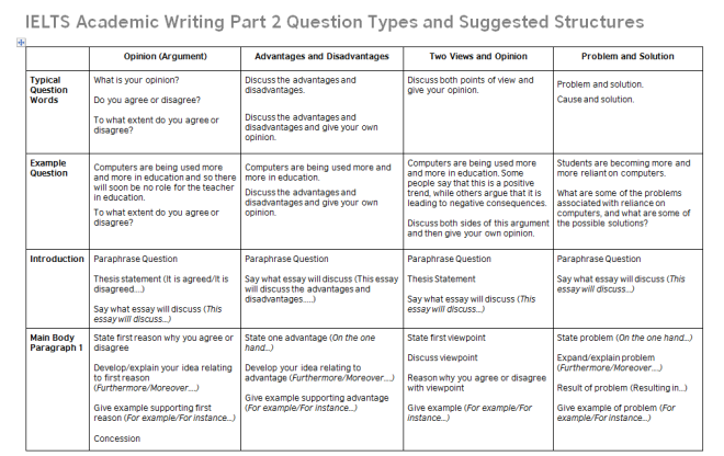 Ielts Task  Structures  Improve  Pinterest  Ielts Writing  Ielts Task  Structures