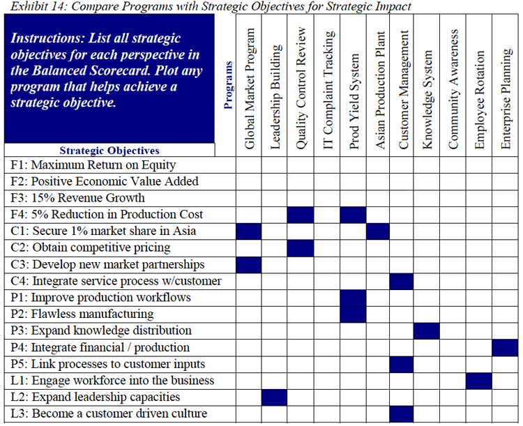 StrategicImpactBalancedScorecard  Project Management Tools