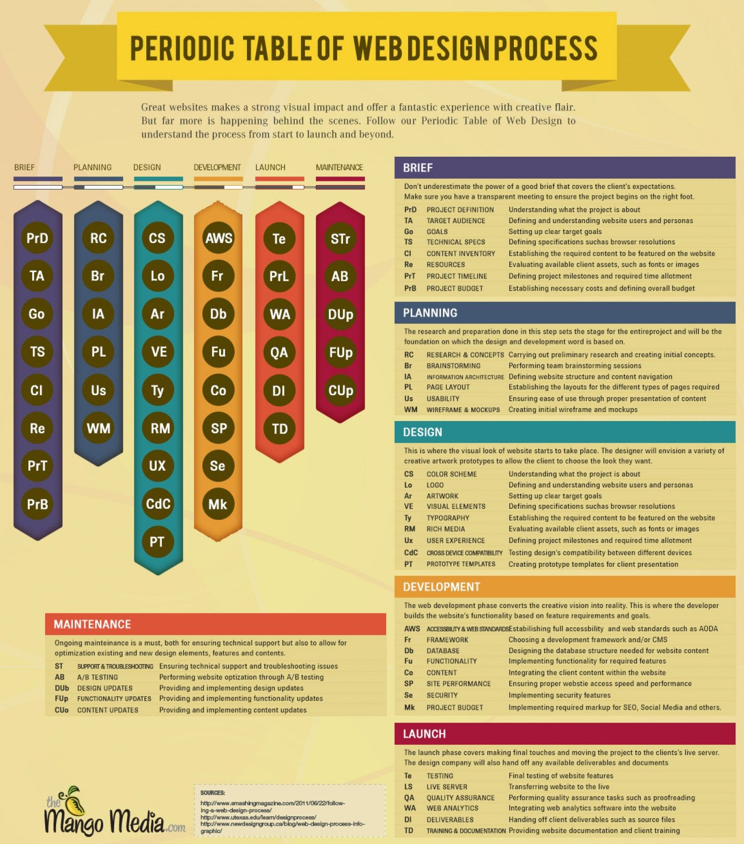The best periodic table of web design and development process the best periodic table of web design and development process infographic gamestrikefo Images