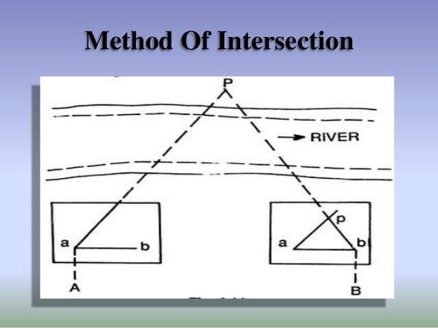 Intersection method study(civil engineering) Pinterest Civil - resume for freshmen civil engineering
