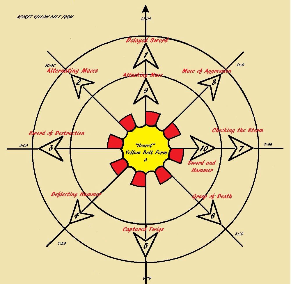 Pin by Douglas E Hamilton on Kenpo Charts (With images