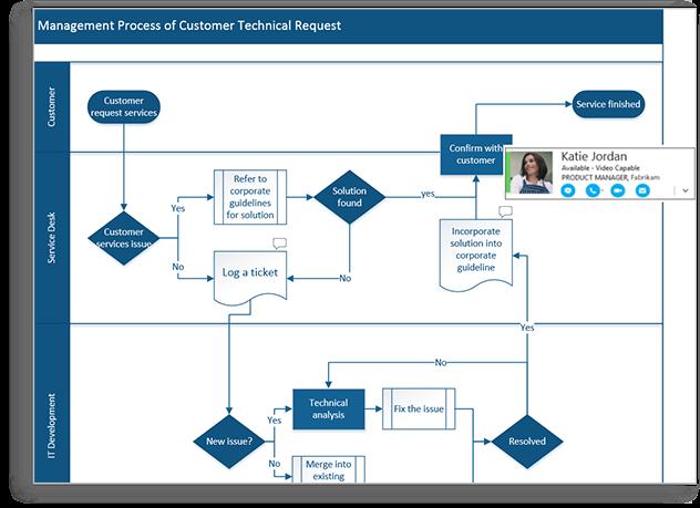 [SCHEMATICS_4CA]  Visio 2016 | Professional Flow Chart & Diagram Software | Flow chart  template, Flow chart, Process flow chart template | Process Flow Diagram Visio |  | Pinterest