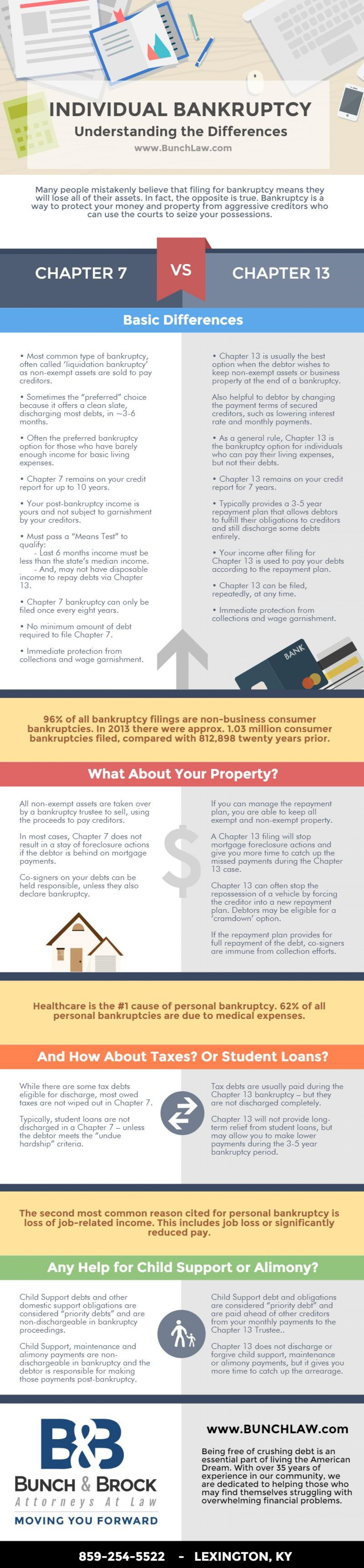 The Difference Between Chapter 7 And Chapter 13 Bankruptcy Chapter 13 Home Equity Line Bankruptcy