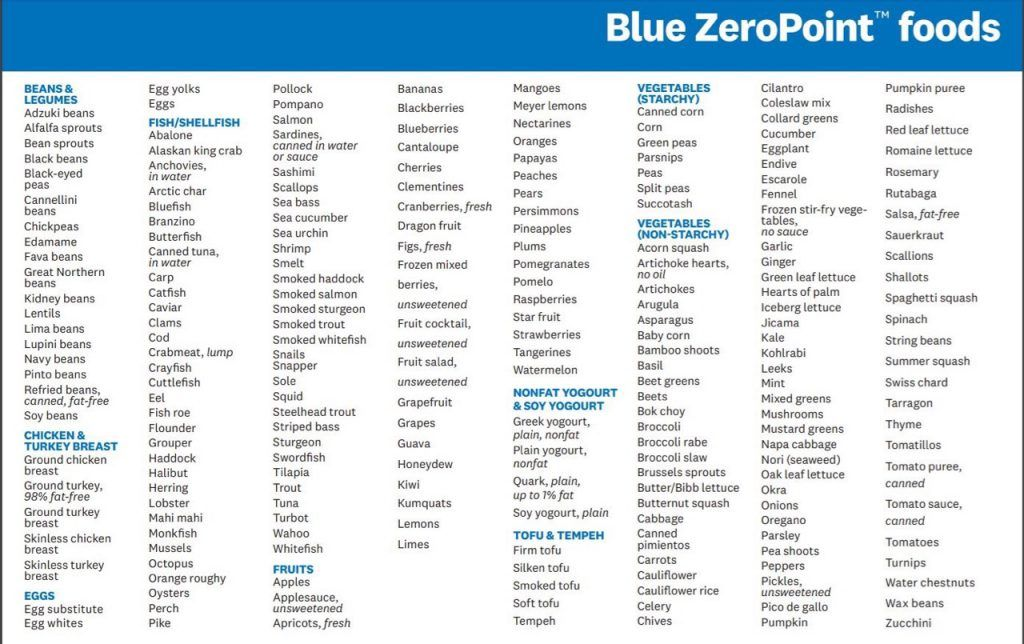 what are zero point foods on ww blue