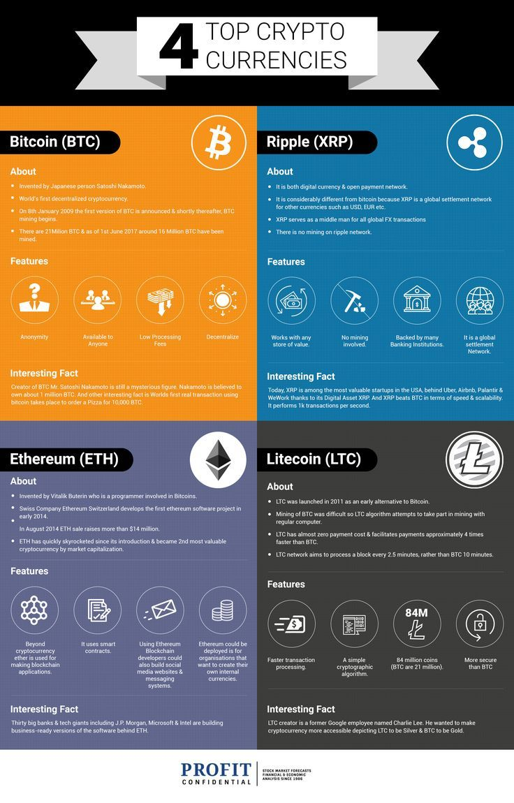 Comaparing Top 4 Cryptocurrencies Cryptopanic Blockchain Cryptocurrency Bitcoin Cryptocurrency Trading