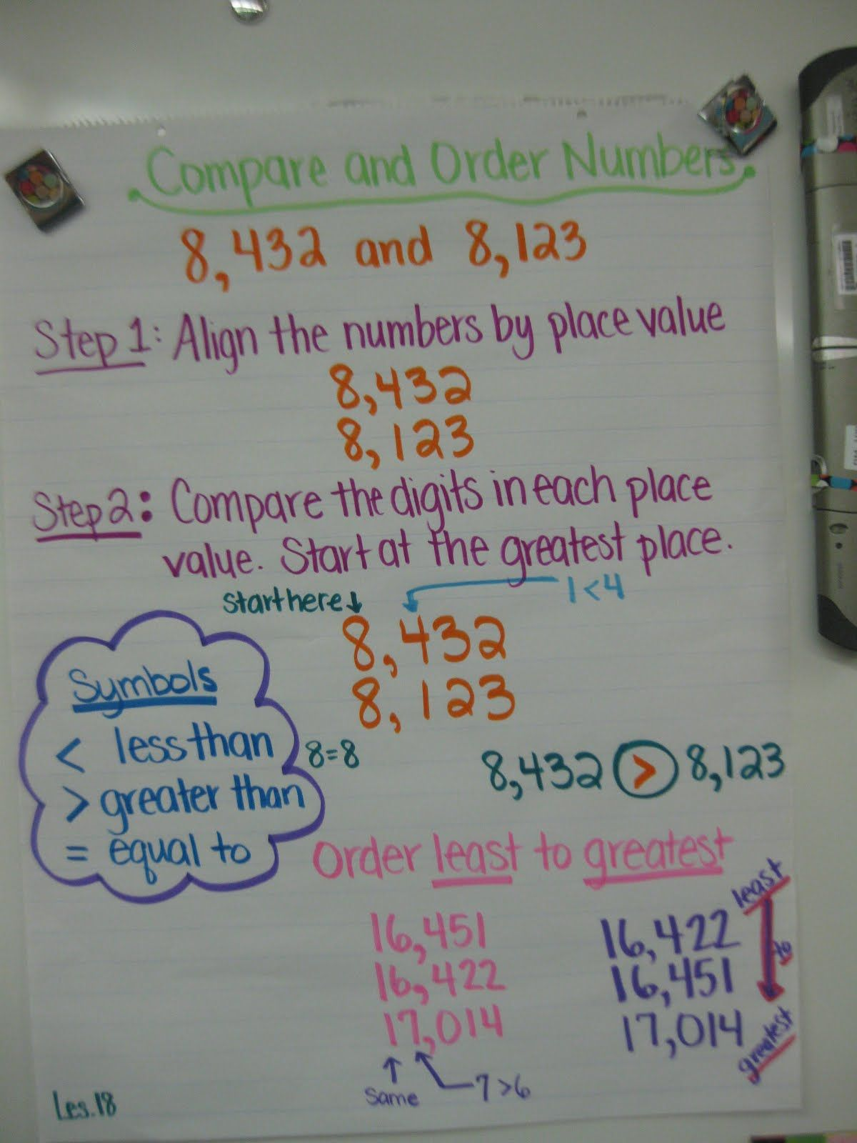 Comparing And Ordering Numbers Anchor Chart