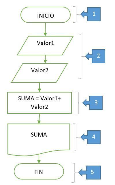 diagrama de flujo de datos para sumar dos n meros diagramas de rh pinterest com diagrama do ar condicionado carrier inverter diagram designer