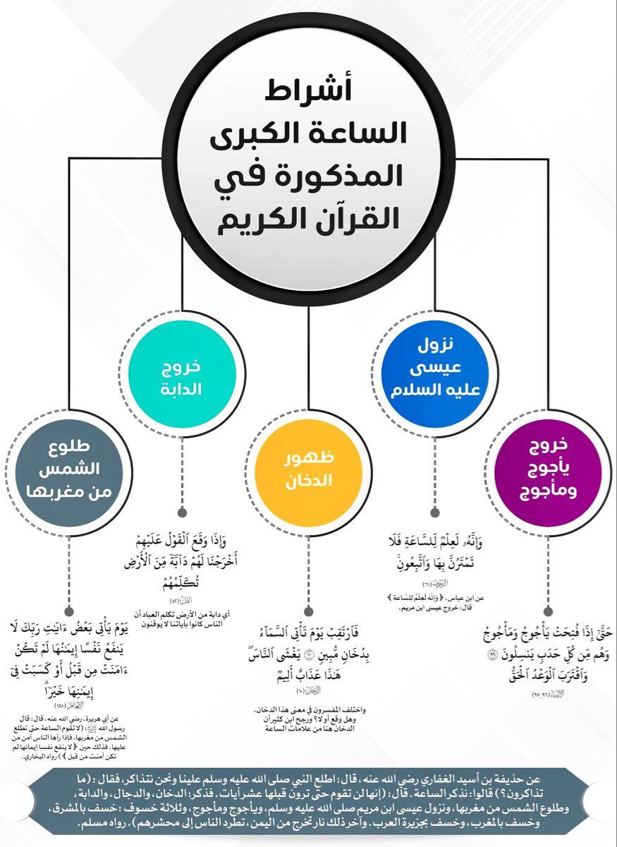 Pin On في القرآن