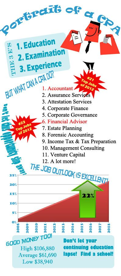 Portrait Of A Cpa Infographic Accounting Accounting Jobs Certified Public Accountant