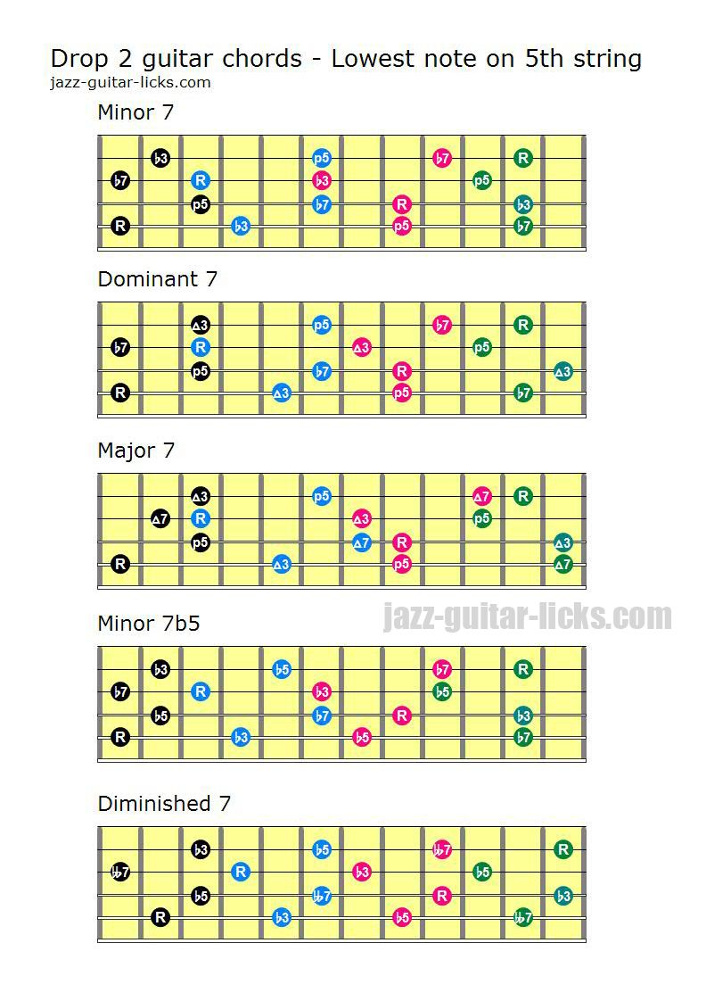 Drop 2 Chords For Guitar Lowest Notes On 5th String Minor 7 Major