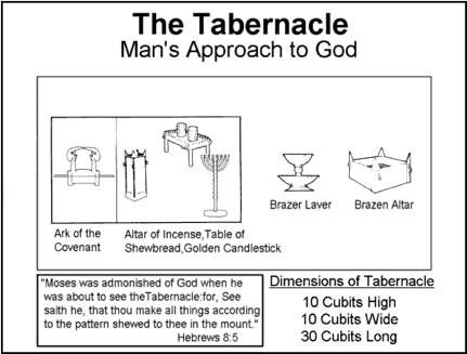Lesson 4 The Tabernaclemankinds Approach To God Word Of G D