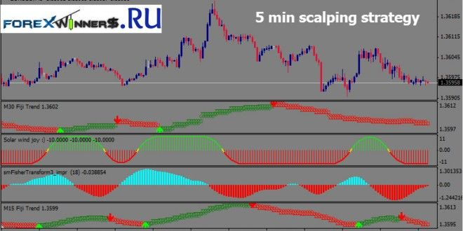 5 Min Scalping Strategy Forex Winners Free Download Forex
