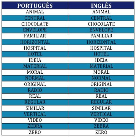 significado de dating em portugues
