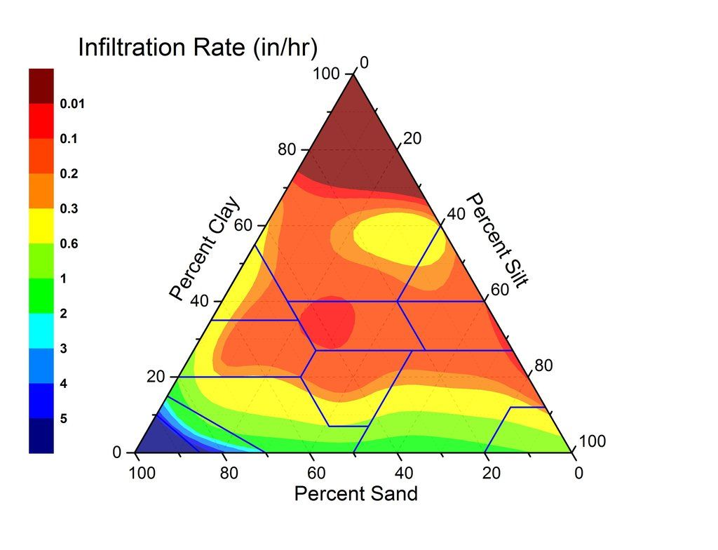 The textural triangle showing water infiltration rate of for Different uses of soil