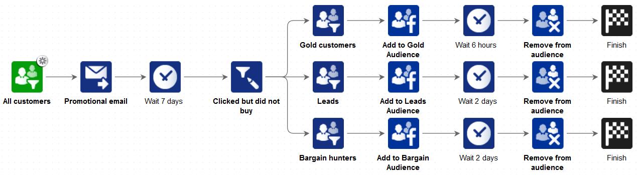 Facebook Custom Audiences Flow Chart Internet Trends Web