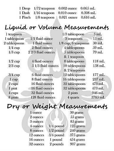 weight measurements chart