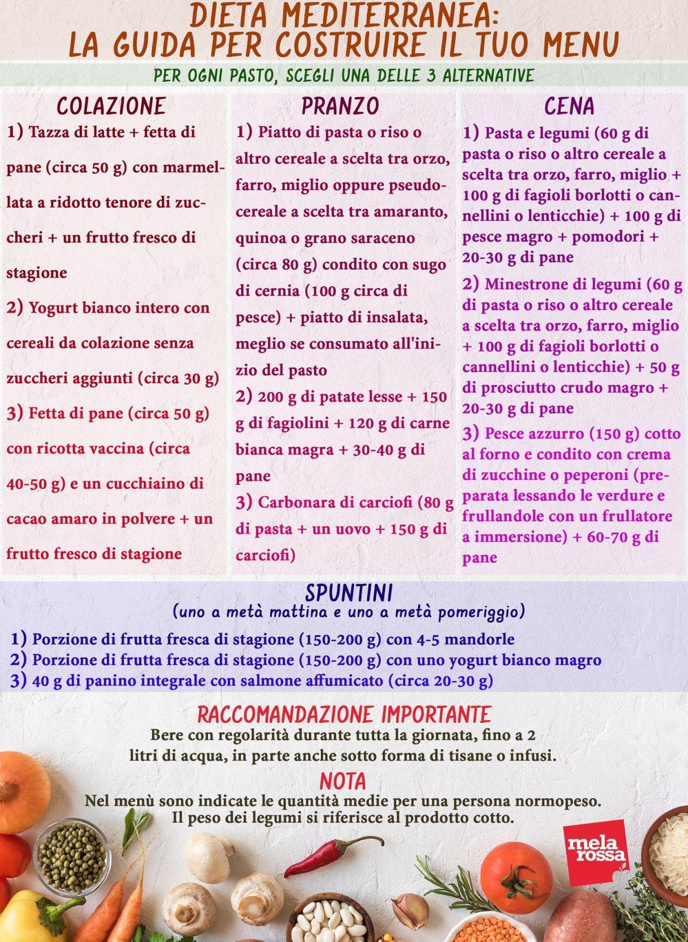 Dieta Mediterranea La Guida Completa Di Melarossa Dieta Mediterranea Dieta Pasti Per Mangiare Sano