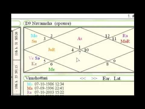 how to read and predict using D9 navamsa chart in astrology Learn