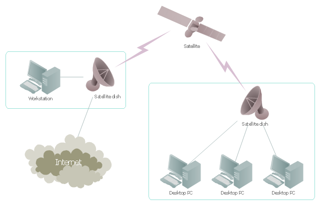 Diagram A Network With Network Diagram Tool Network Design Tool Engineering Solution Conceptdraw Com Logical Satellite Network Diagram Networking