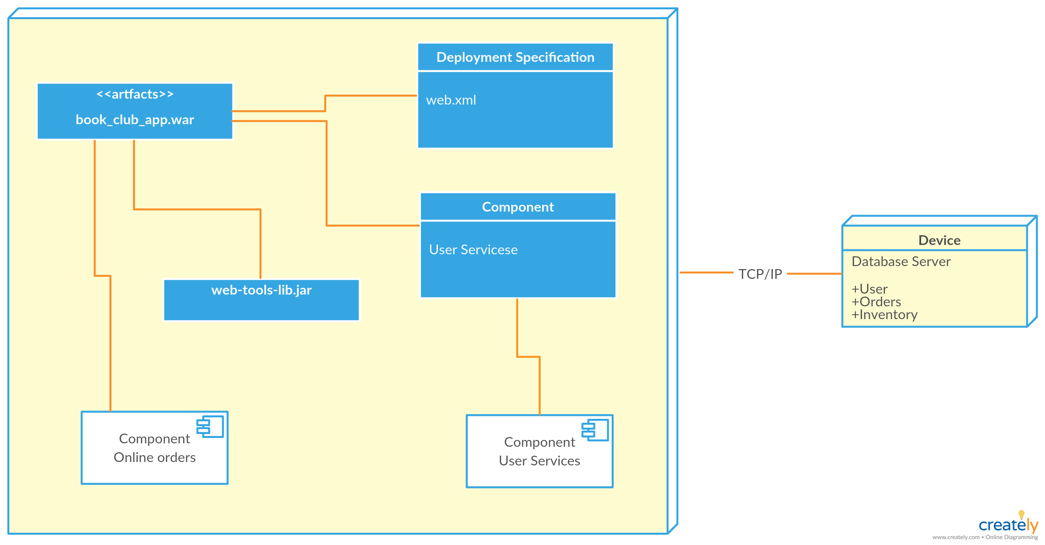 deployment diagram for online shopping system deployment diagram template illustrates the online shopping system  [ 2127 x 1110 Pixel ]