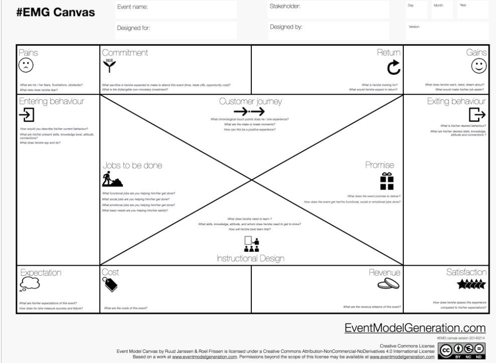 Event Canvas | UX Process, Models & Other Diagrams | Pinterest