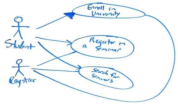 Uml 2 Use Case Diagrams An Agile Introduction Use Case Sample Resume Agile