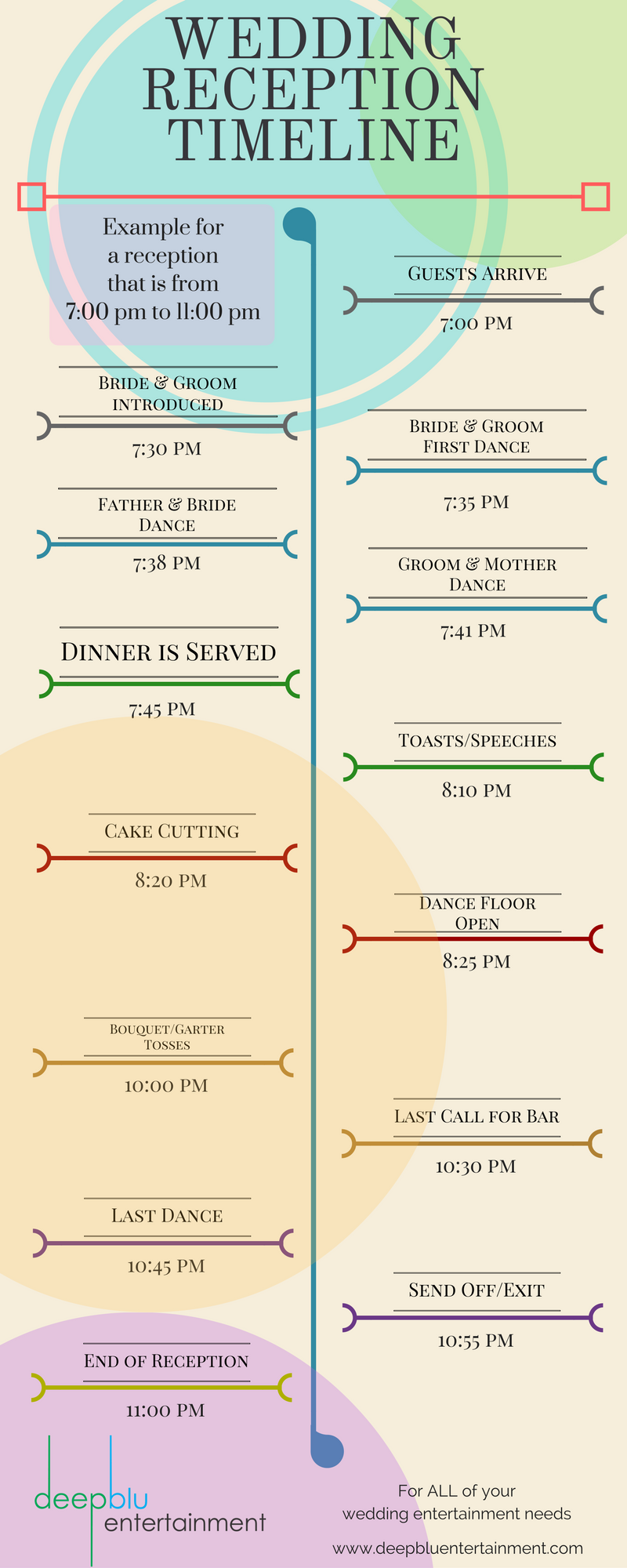 example wedding reception timeline this is a typical format for a 4