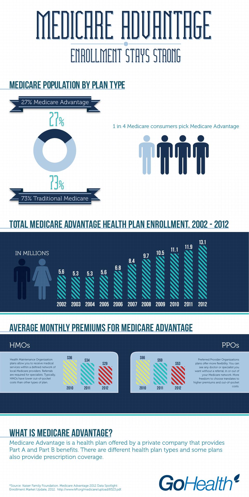 Medicare Advantage Enrollment Stays Strong Over The Past 10 Years