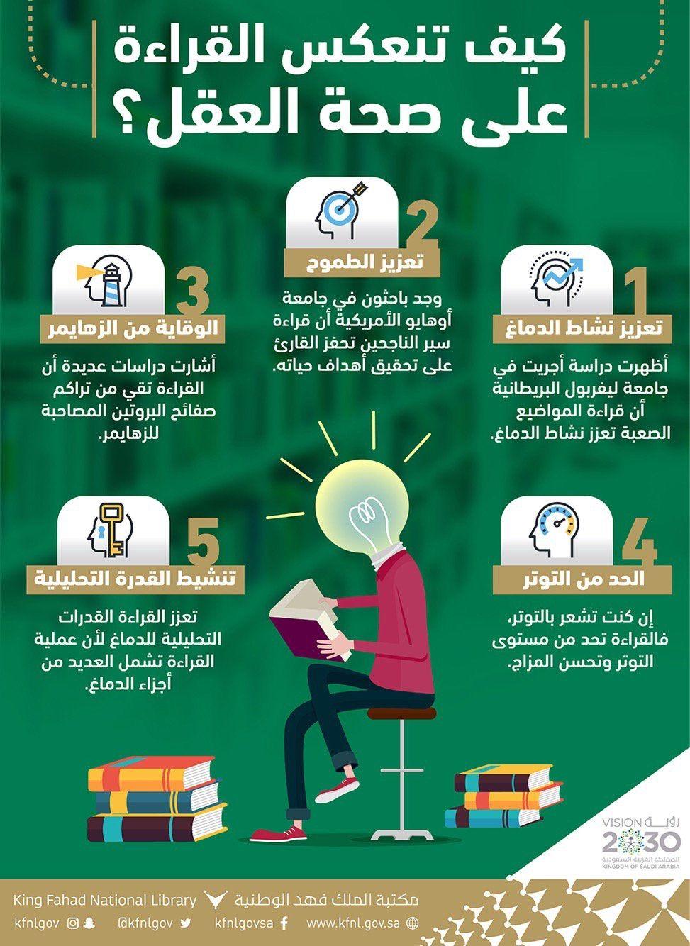 Pin By Zowen On الكتب القراءة Reading Motivation Learning Websites Writing Skills