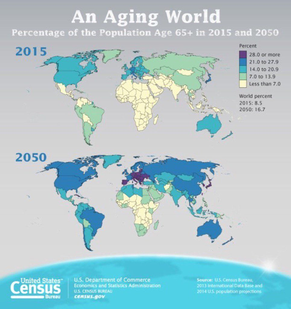 An Aging World : percentage of the population aged over 65 in 2015 and 2050