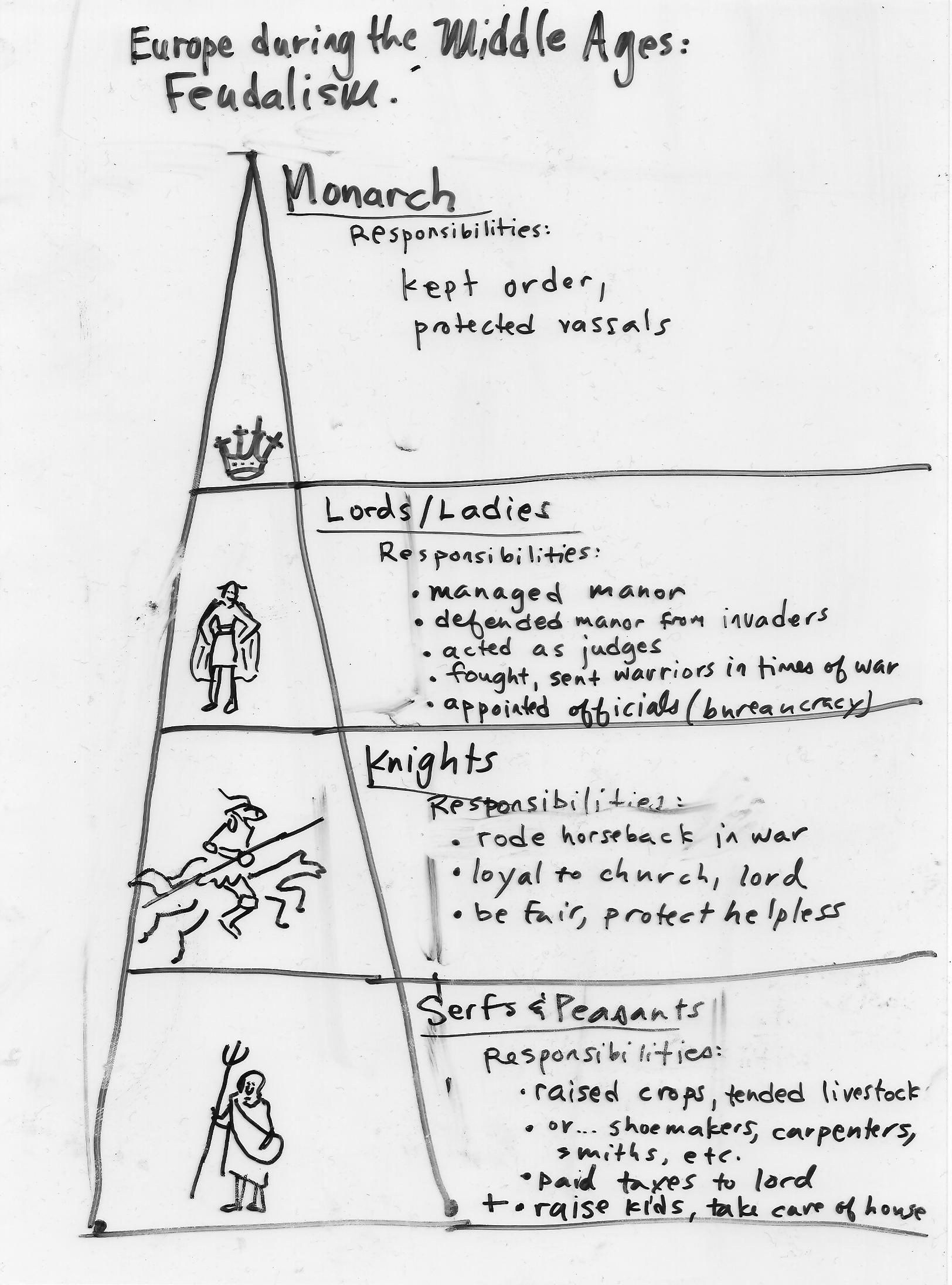 Middle Ages Worksheets 6th Grade Feudalism And