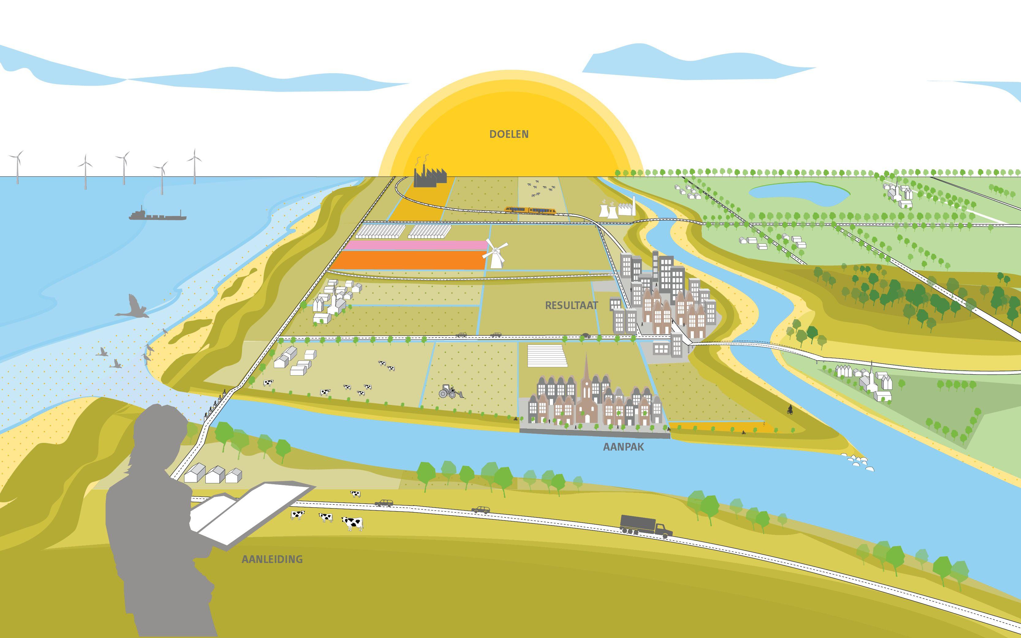 POSAD Nieuw waterveiligheidsbeleid - POSAD