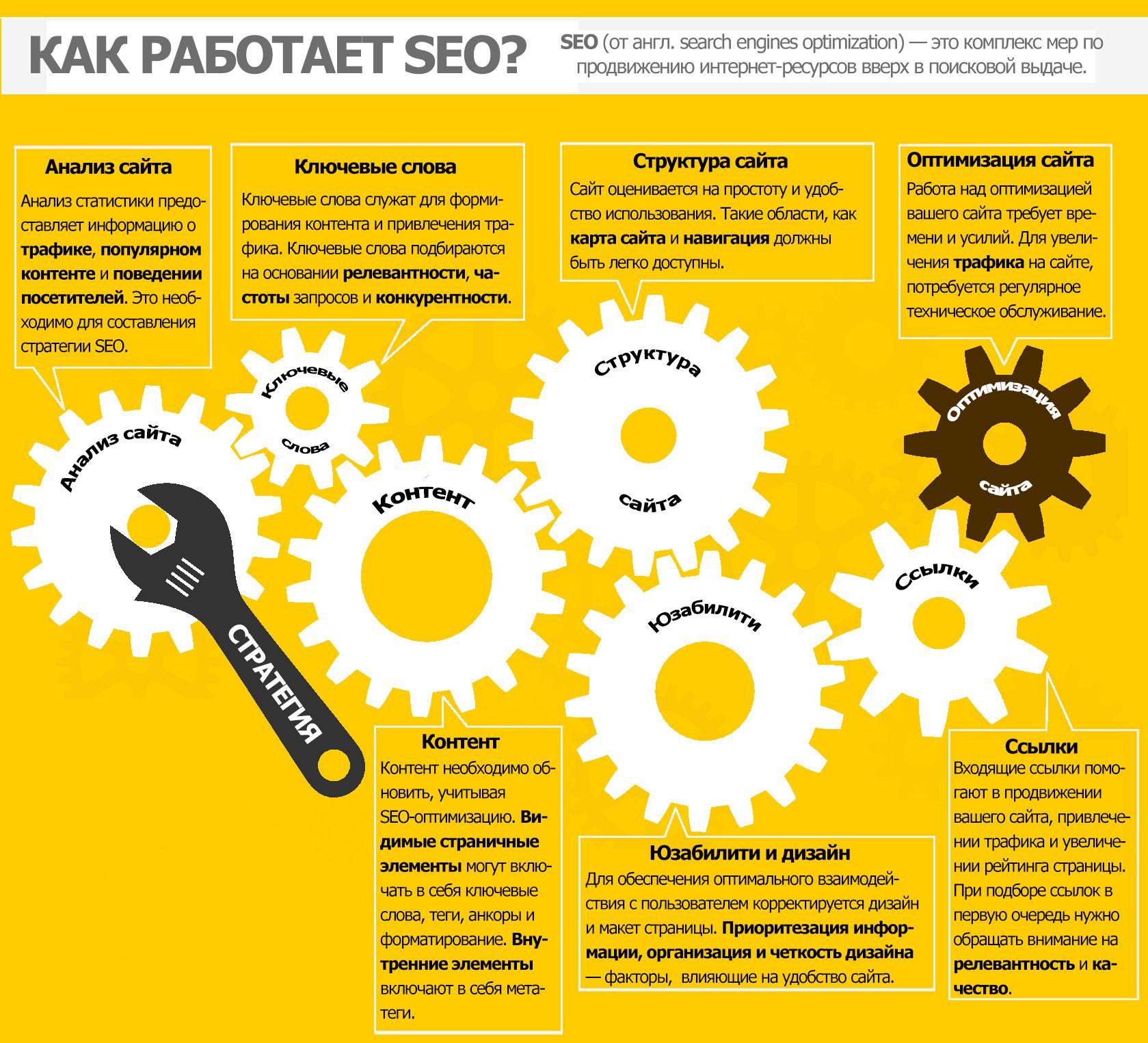 Оптимизация и продвижение сайтов что это компания торус официальный сайт