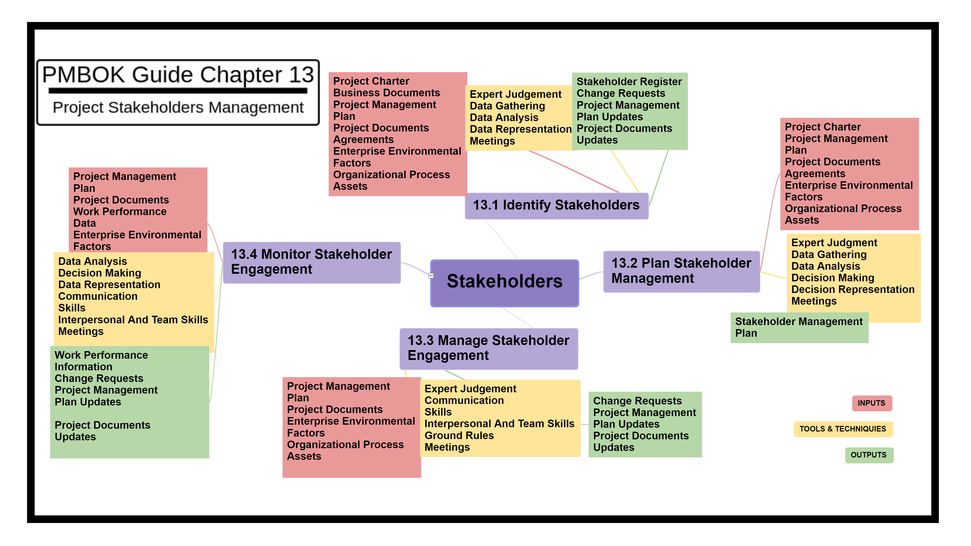 Pmp Mind Map Project Stakeholder Management Mind Map Mind Mapping Techniques Stakeholder Management