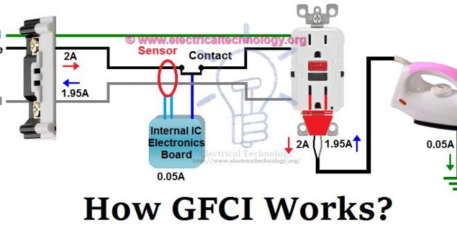 gfci ground fault circuit interrupter types working rh pinterest com ground fault plug wiring ground fault receptacle wiring