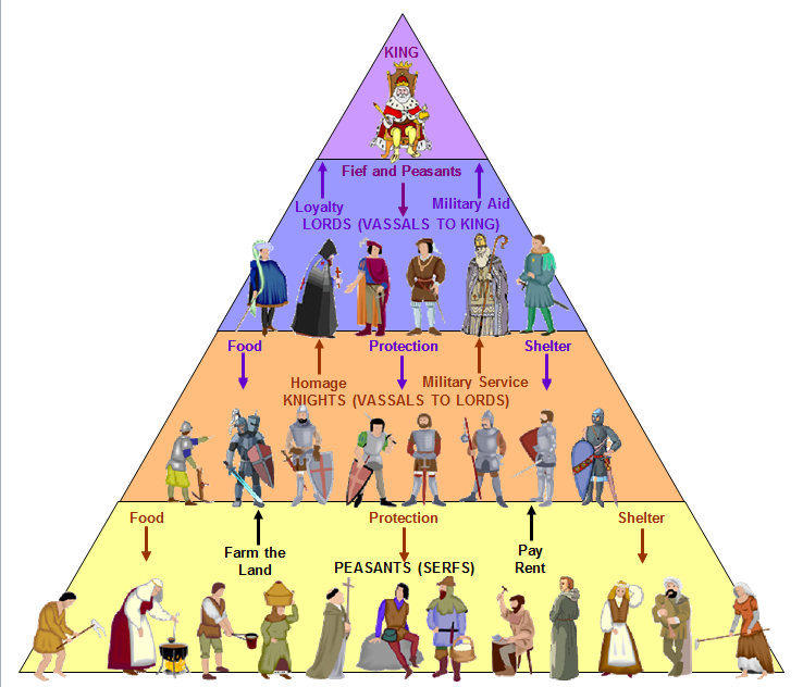 the system that governed the middle ages of europe So the high middle ages is known for being a period in which feudalism flourished in europe: kingdoms and empires were divided into several small fiefdoms governed by.