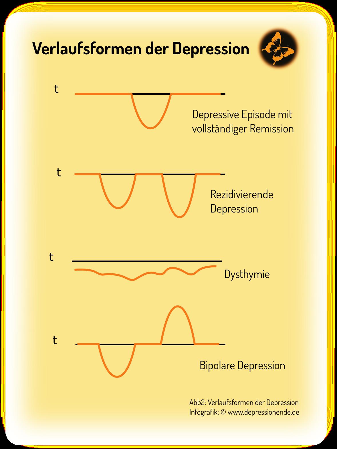 Depression – Symptome, Formen & Verläufe   Depression, Gesundheit ...