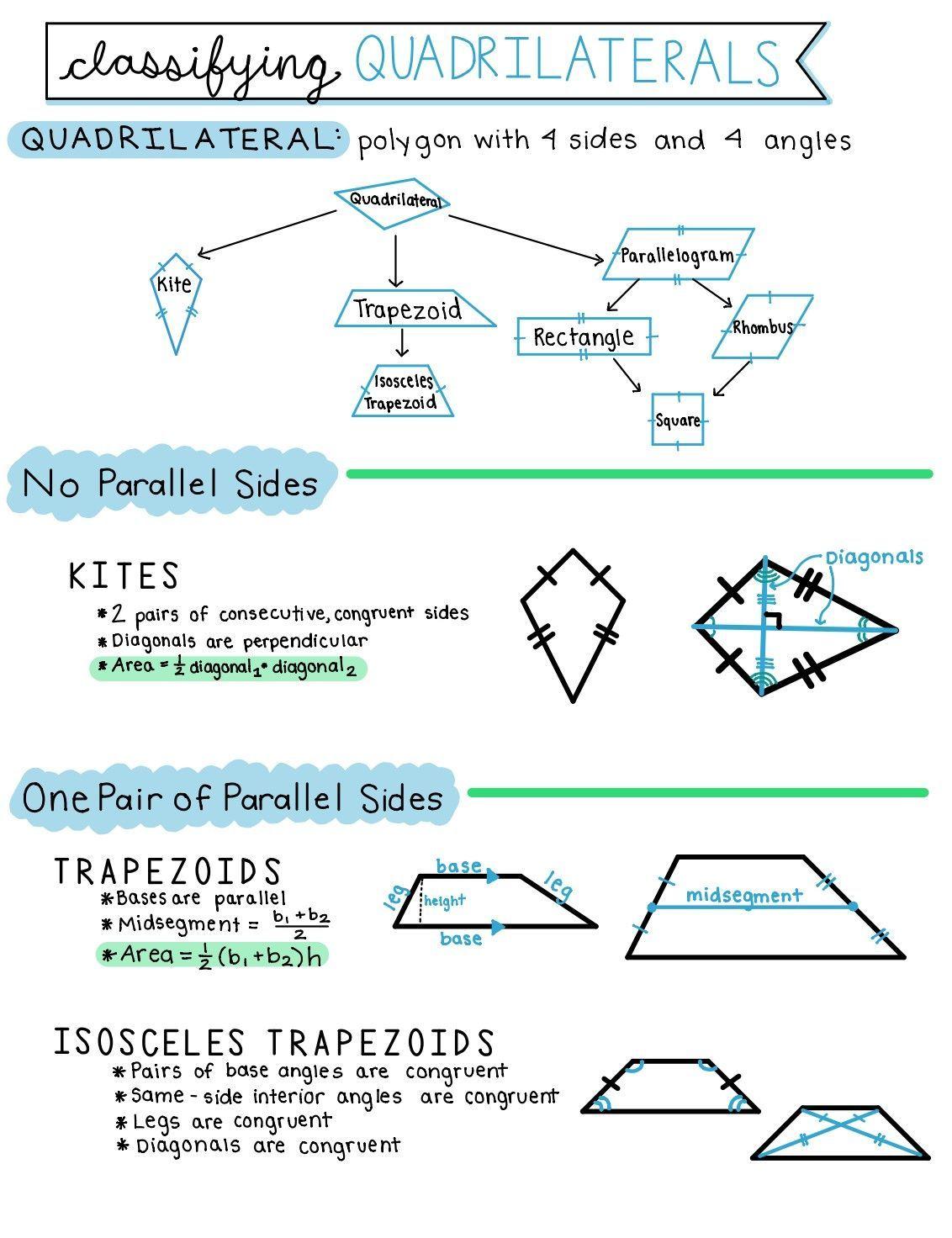 Quadrilaterals Notes In 2020 Quadrilaterals School Organization Notes Classifying Quadrilaterals