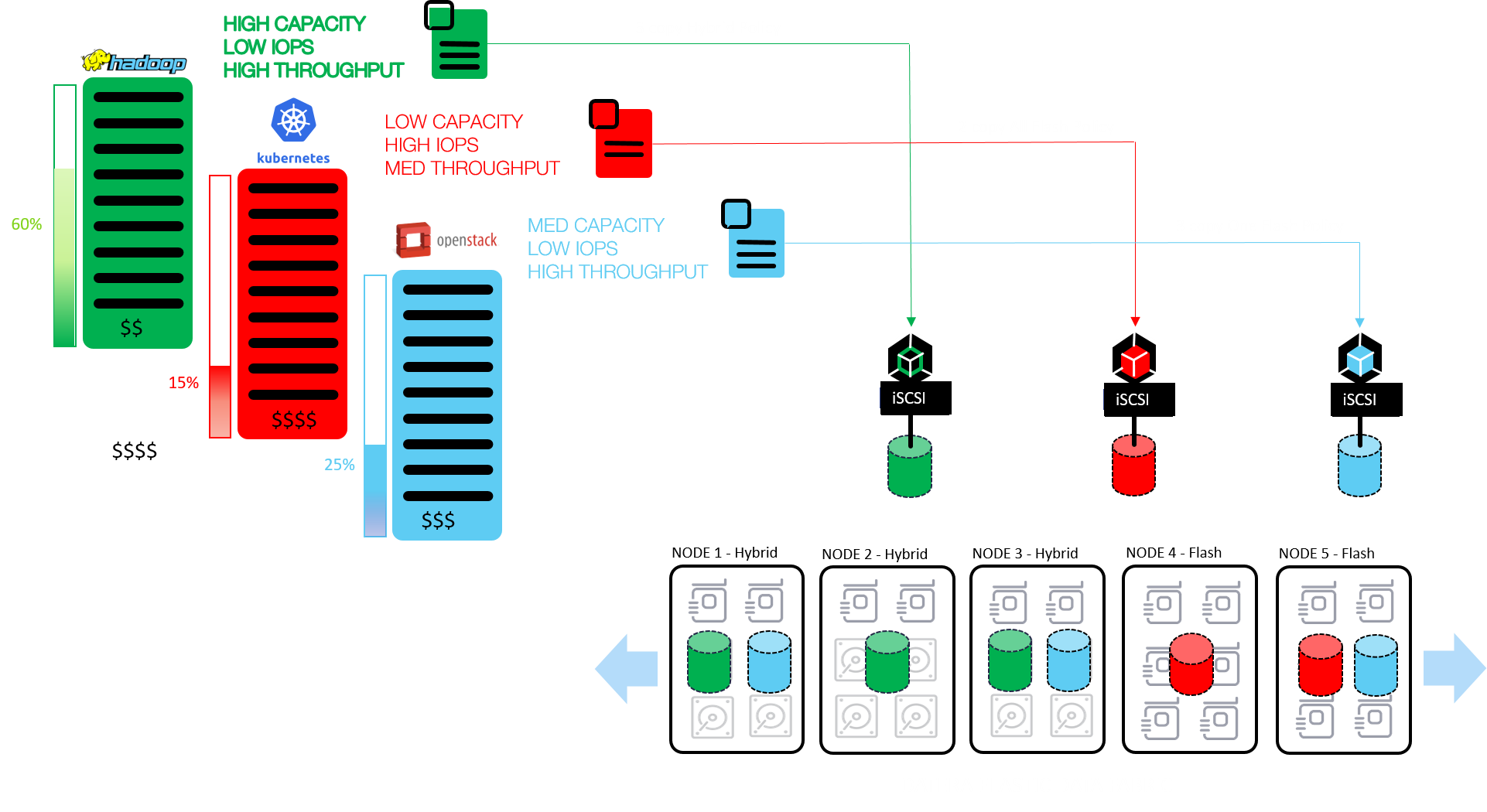 Comparing Datera Elastic Data Fabric To Ceph Storage Storage Data Storage Data