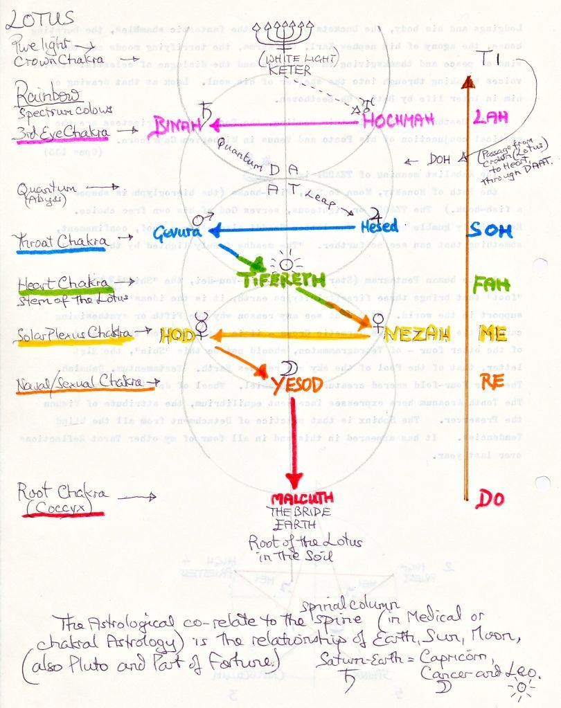 medium resolution of tree of life rainbow spectrum and the lightening flash down the tree of life