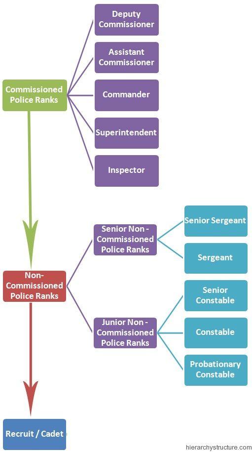 Police Hierarchy In Australia Police Hierarchy Organizational Structure