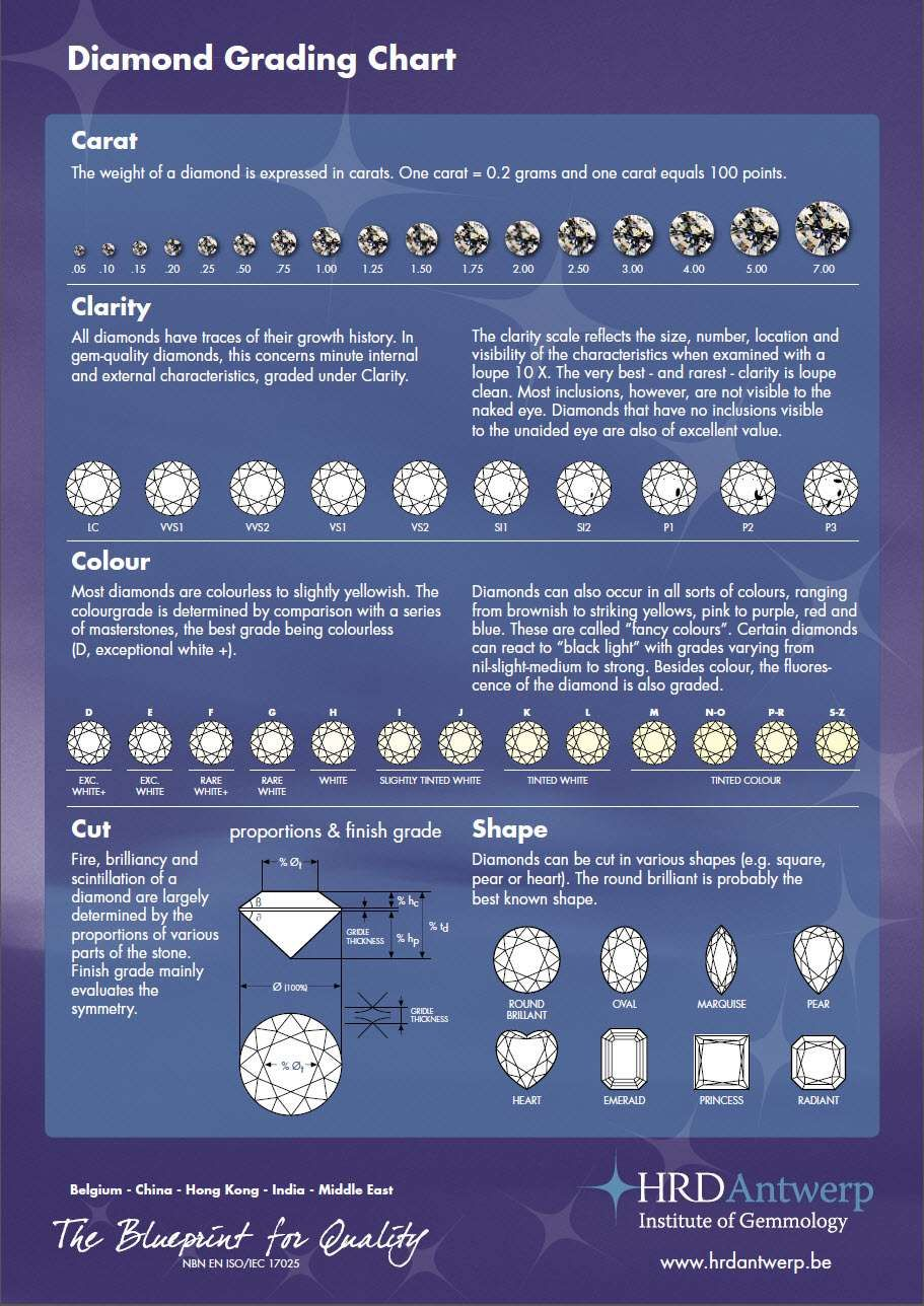 Pin By Manasa Krishna On Jewellery    Halo Setting