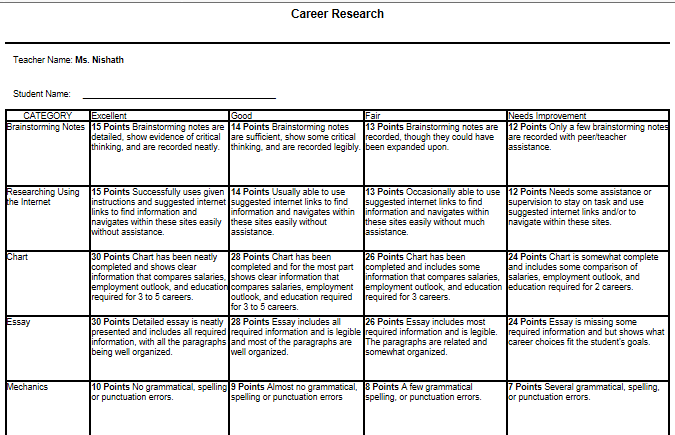 Pin On Teaching 21st Century Skills Career Research Paper Rubric
