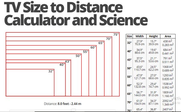 Question Quora Tv Size Tvs Tv Distance