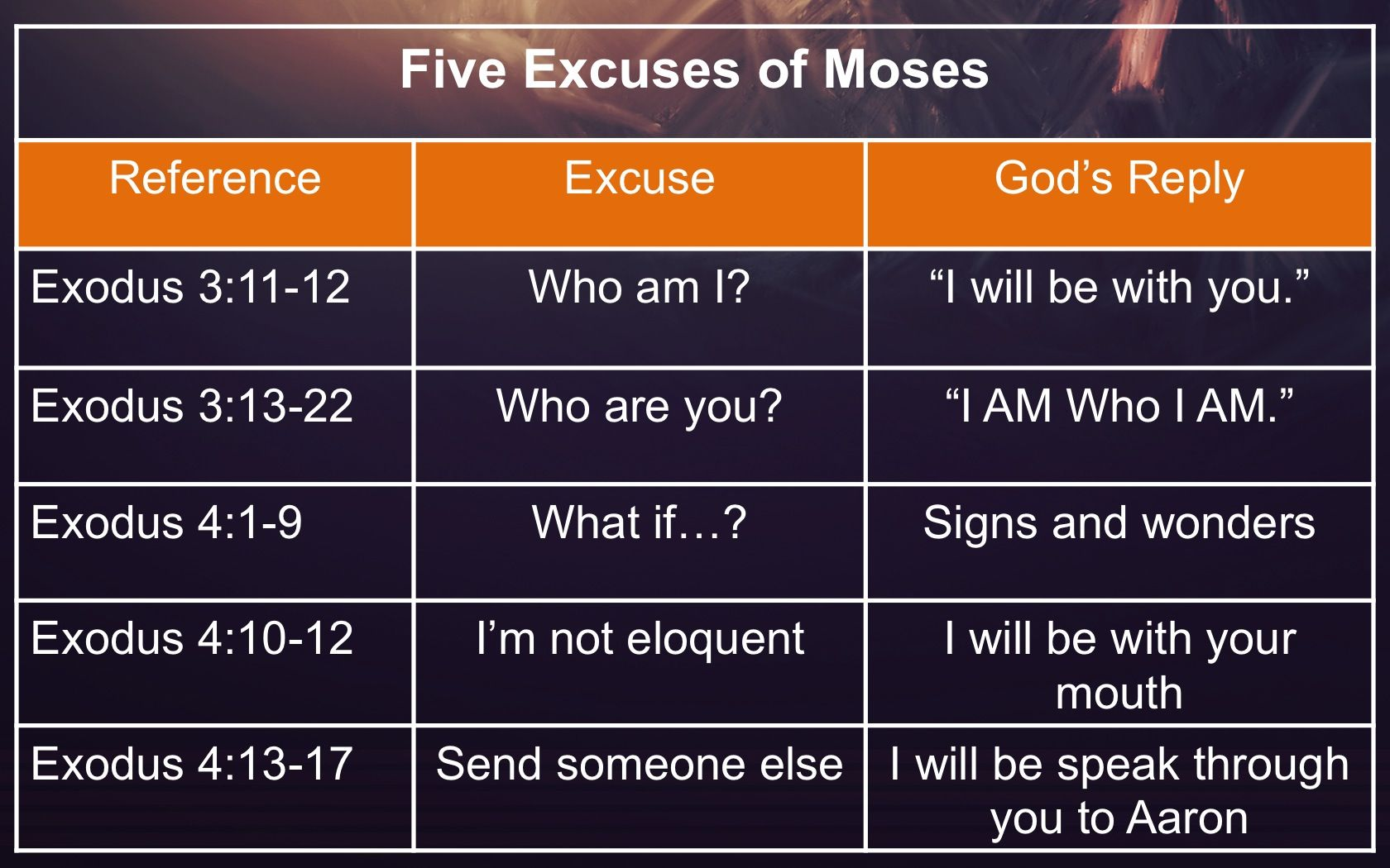 Image result for Moses excuses