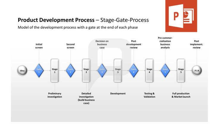 Product Management PowerPoint Template Product Development - management review template