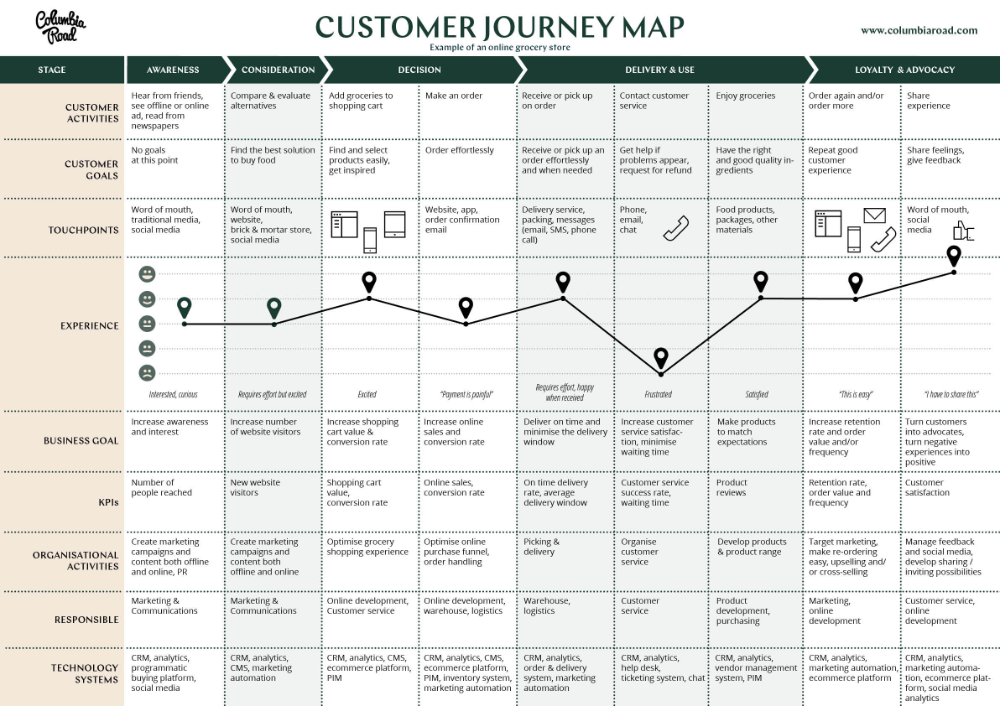 Why And How To Create A Customer Journey Map Download Free Template Customer Journey Mapping Journey Mapping Customer Experience Mapping