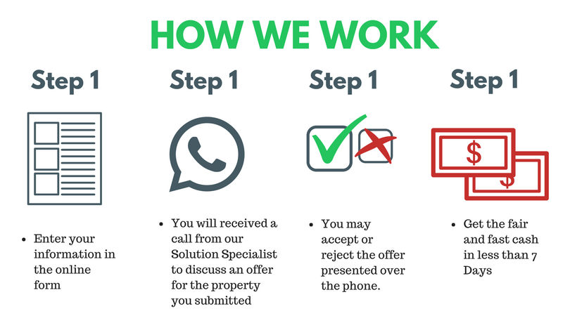 Do You Need To Sell Your House Quickly Check Our Process Below We Buy Houses In Any Condition No Need Repairs We Buy Houses Things To Sell Home Buying