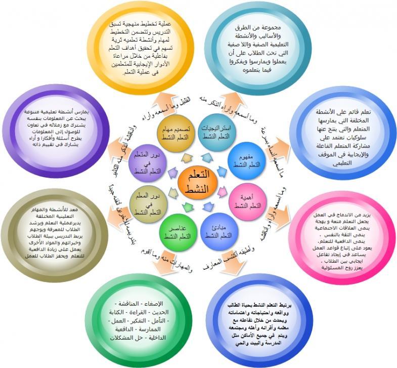 خريطة ذهنية للتعلم النشط المرسال Learning Learning Activities Pie Chart